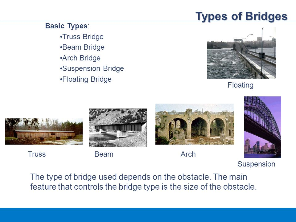 Types of Bridges Basic Types: Truss Bridge. Beam Bridge. Arch Bridge. Suspension Bridge. Floating Bridge.