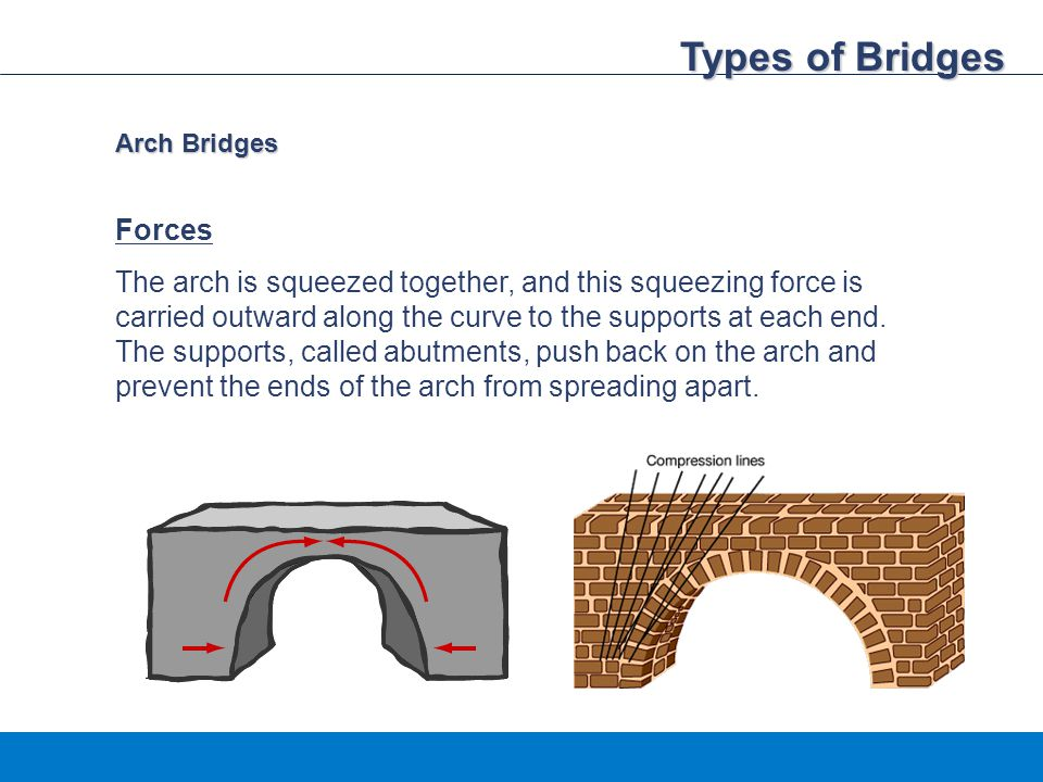 Types of Bridges Forces