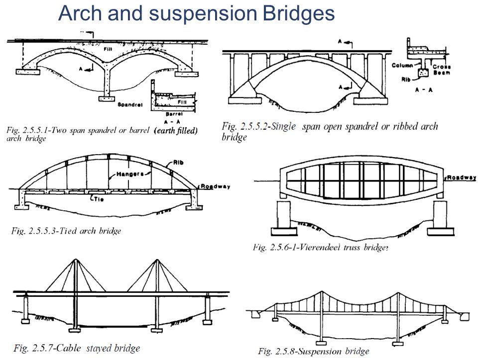 Arch and suspension Bridges