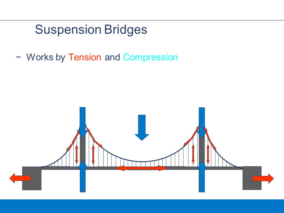 Suspension Bridges Works by Tension and Compression