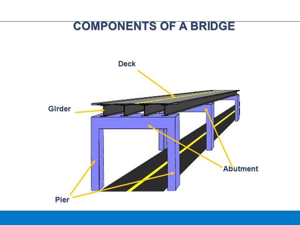 COMPONENTS OF A BRIDGE Deck Girder Abutment Pier