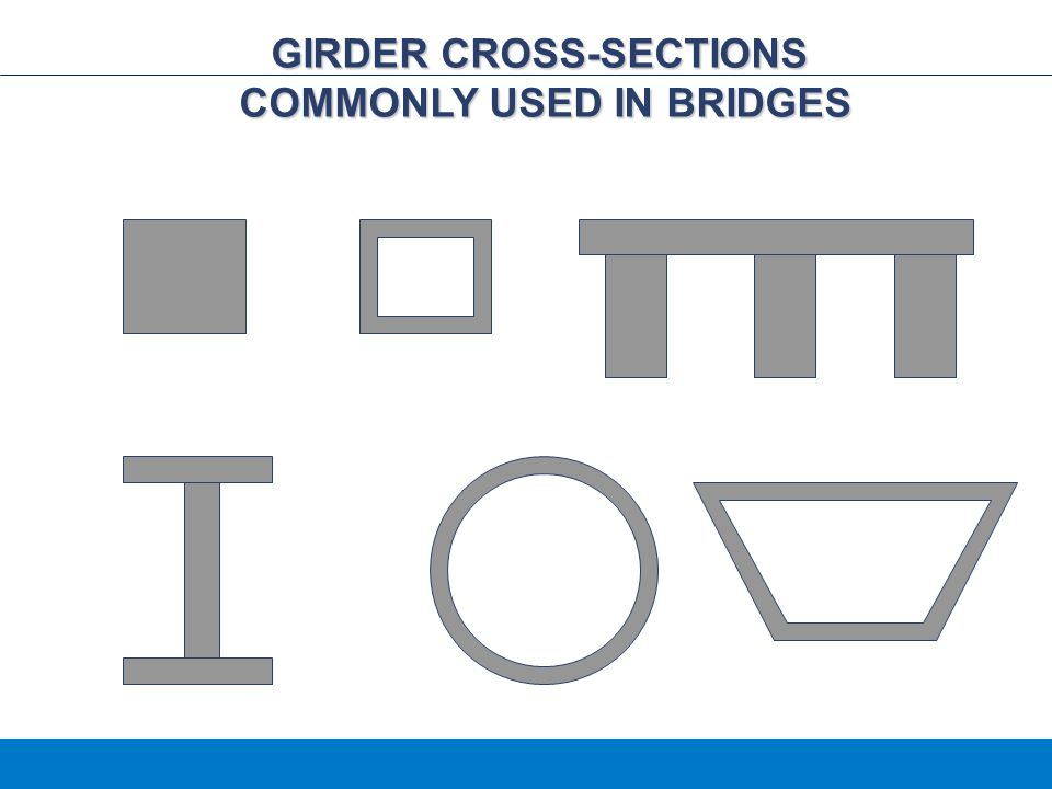 GIRDER CROSS-SECTIONS COMMONLY USED IN BRIDGES