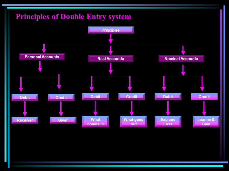 Principles of Double Entry system