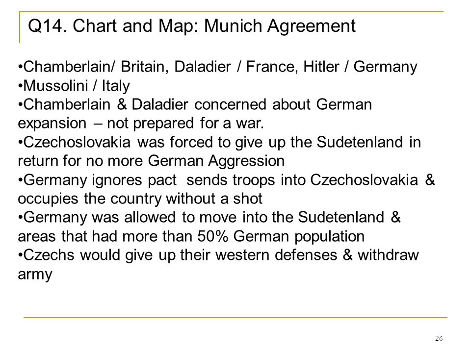 Q14. Chart and Map: Munich Agreement