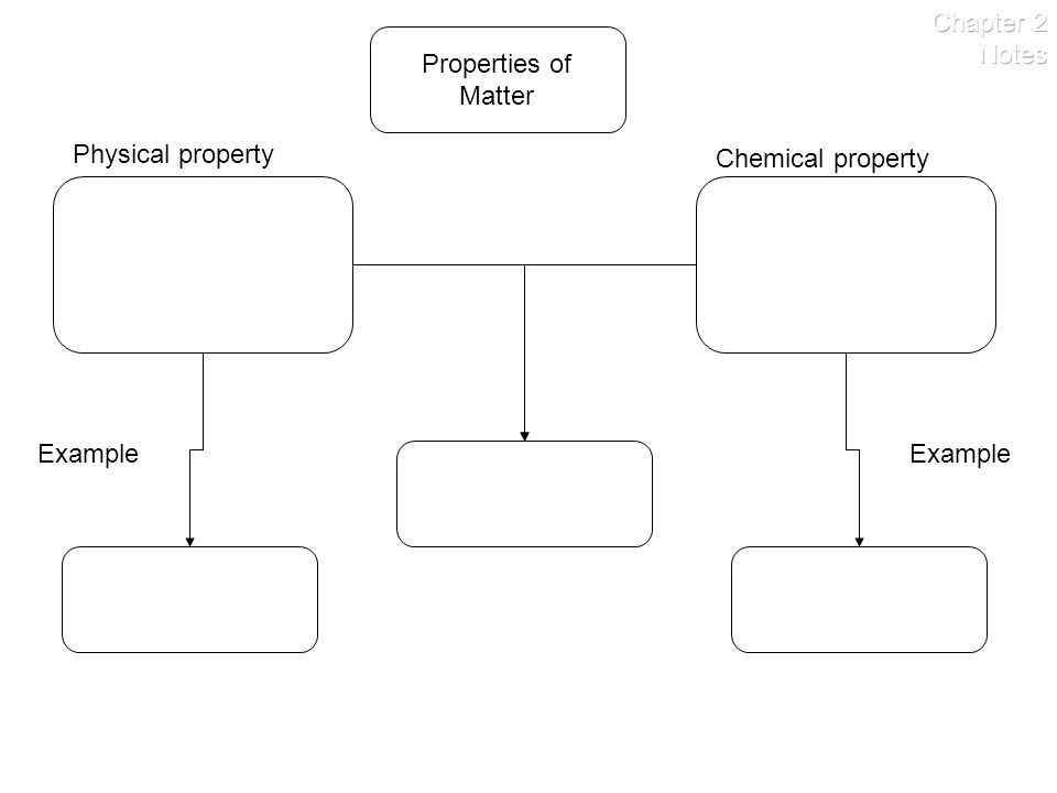 Chapter 2 Notes Properties of Matter Physical property Chemical property Example Example