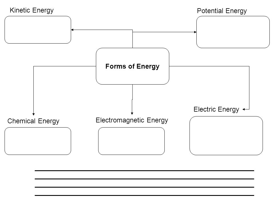 Kinetic Energy Potential Energy. Forms of Energy. Electric Energy. Chemical Energy. Electromagnetic Energy.