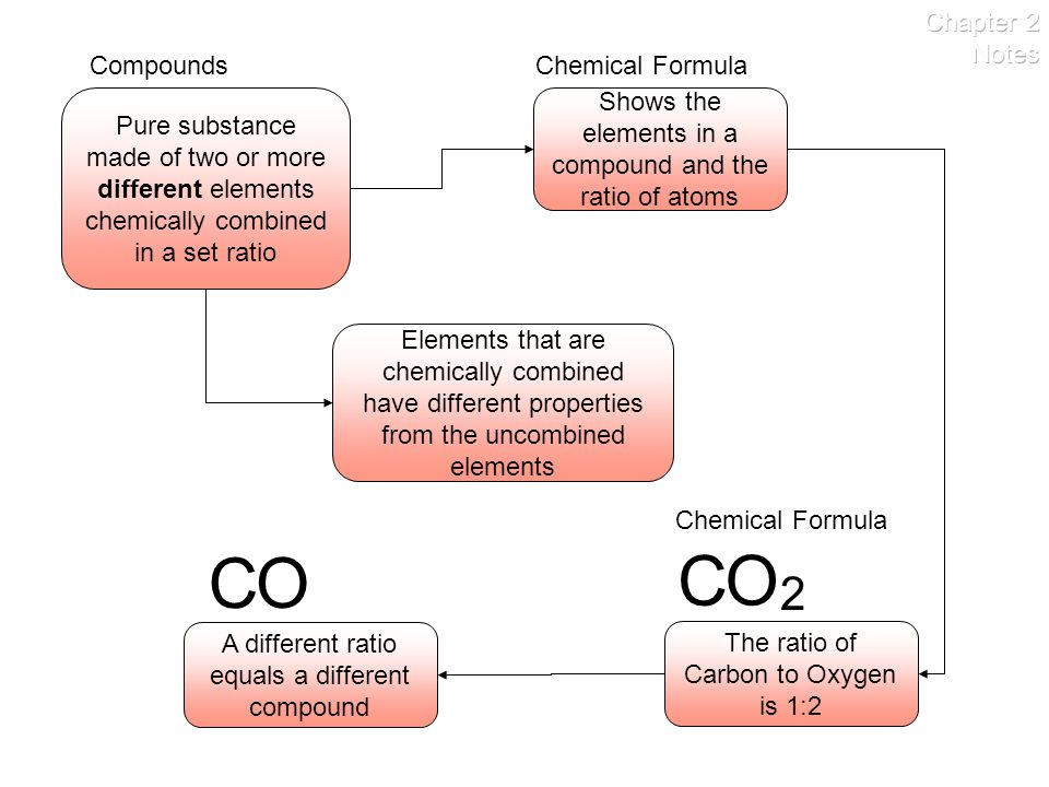 C O C O 2 Chapter 2 Notes Compounds Chemical Formula