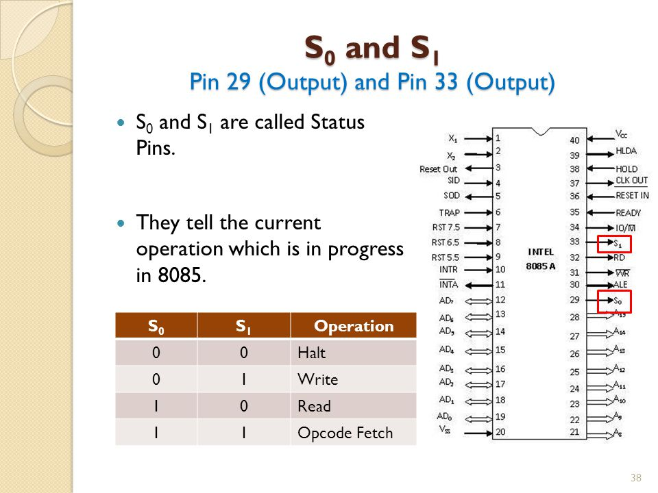 S0 and S1 Pin 29 (Output) and Pin 33 (Output)