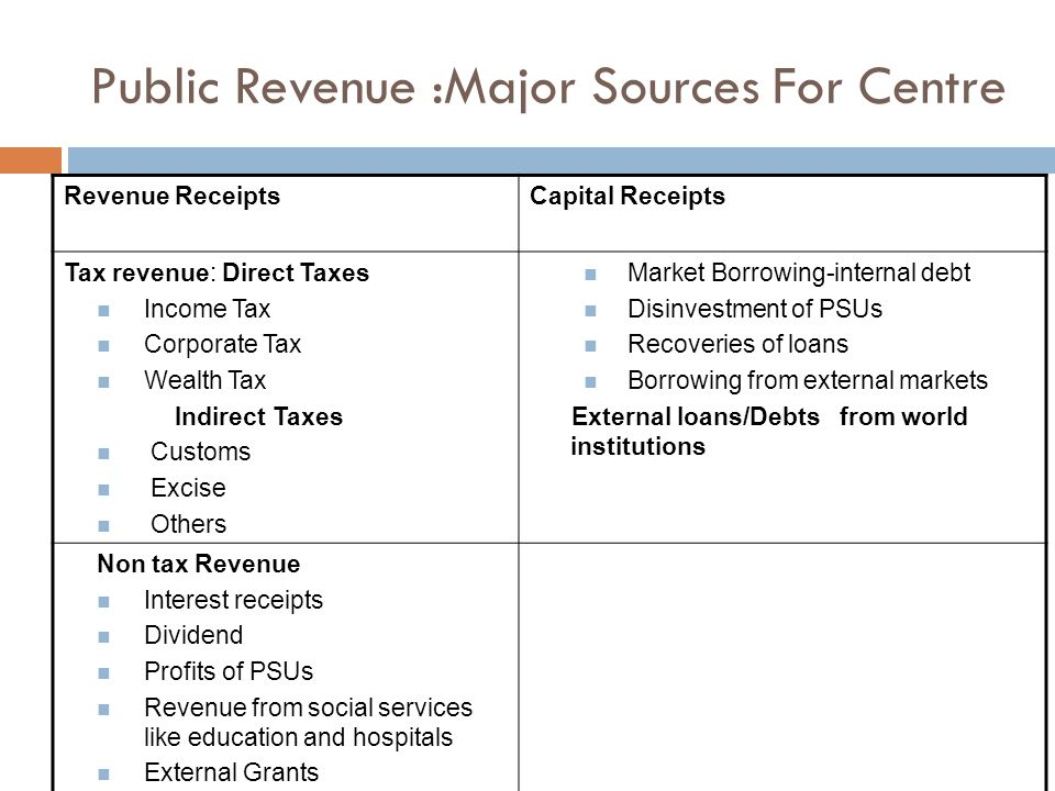 Public Revenue :Major Sources For Centre