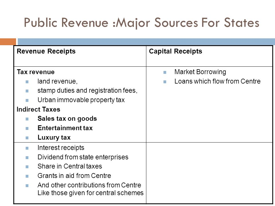Public Revenue :Major Sources For States