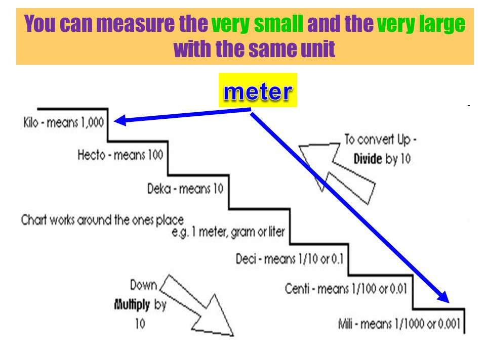 You can measure the very small and the very large with the same unit