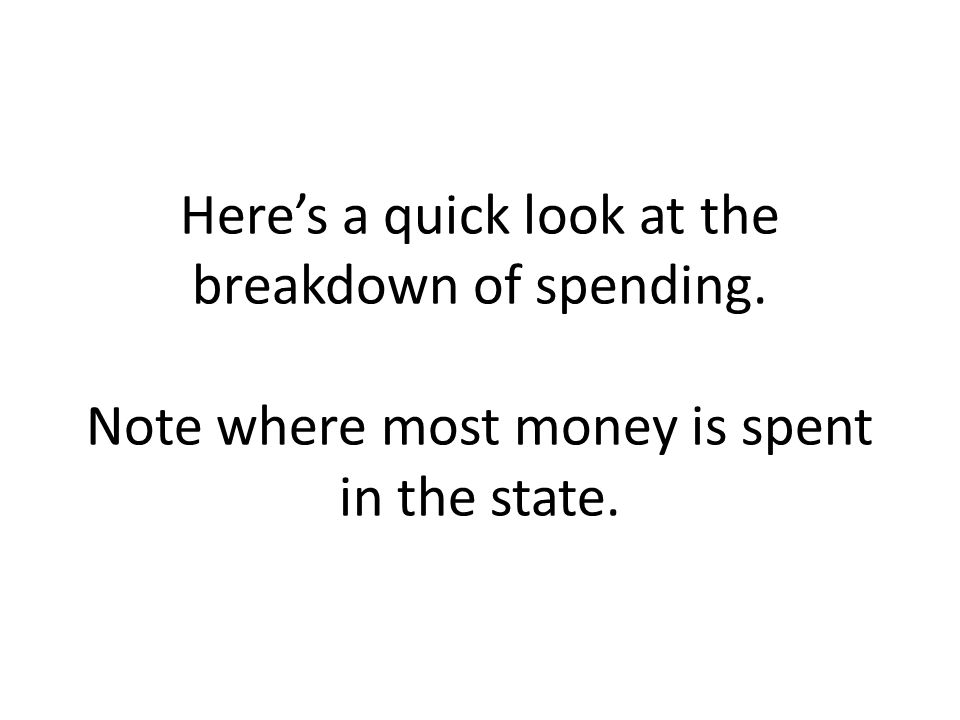 Here's a quick look at the breakdown of spending