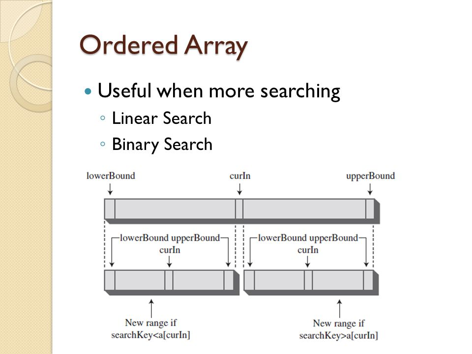Ordered Array Useful when more searching Linear Search Binary Search