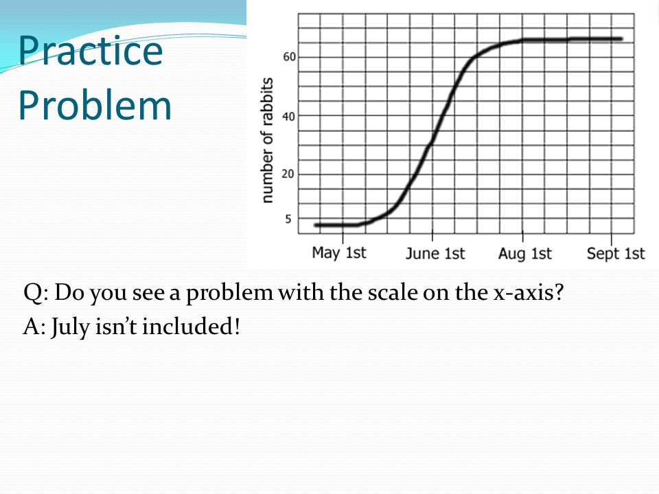 Practice Problem Q: Do you see a problem with the scale on the x-axis A: July isn't included!