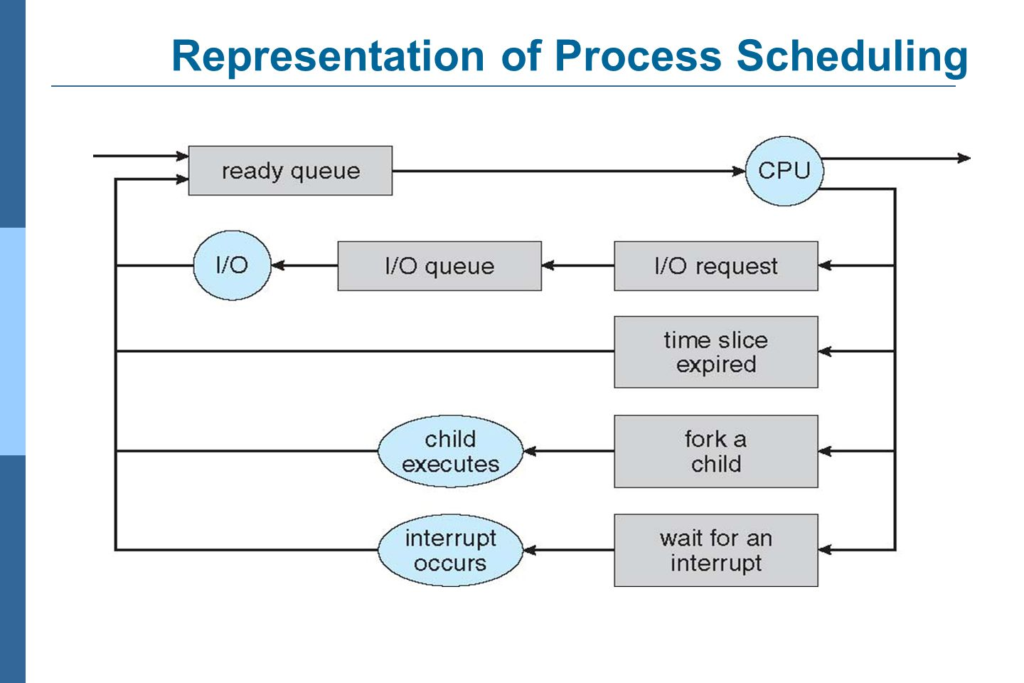 Processes management ppt video online download 17 representation of process scheduling ccuart Image collections
