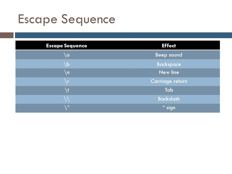 Escape Sequence Escape Sequence Effect \a Beep sound \b Backspace \n