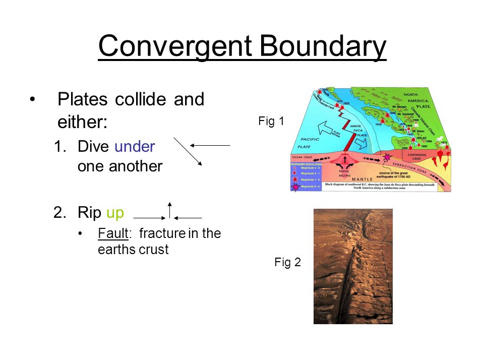 Convergent Boundary Plates collide and either: Dive under one another
