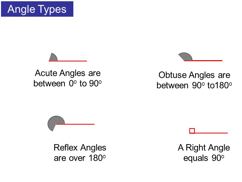 Angle Types Acute Angles are between 0o to 90o