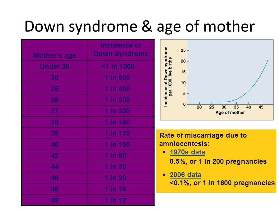 Down syndrome & age of mother