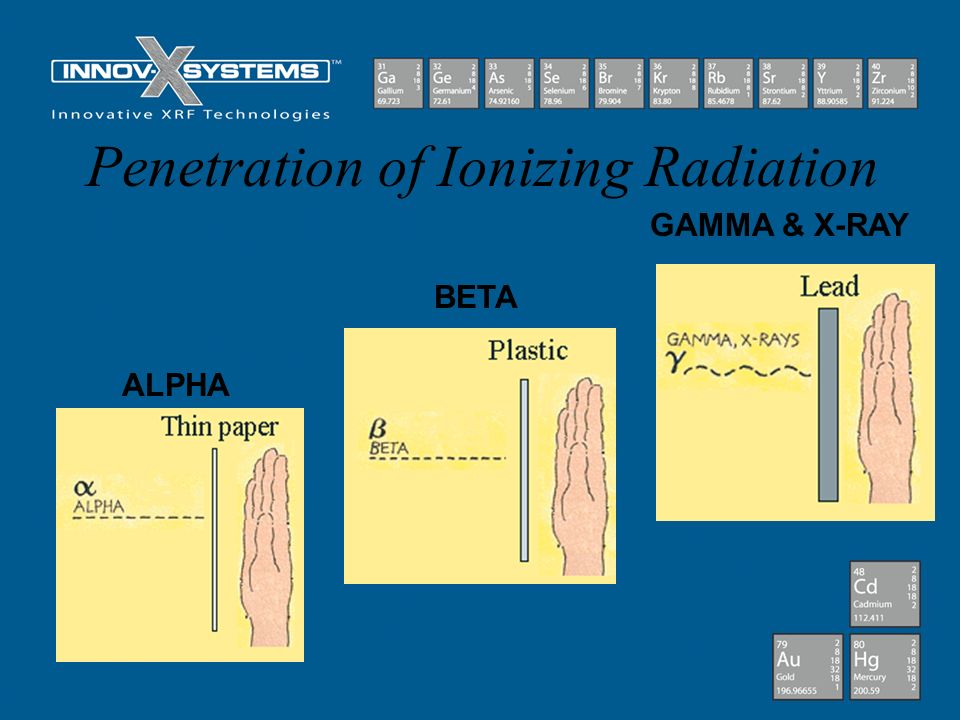 Penetration of Ionizing Radiation