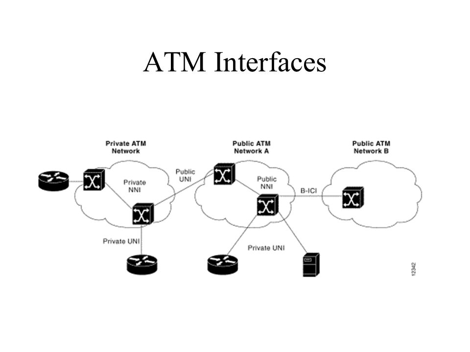 ATM Interfaces