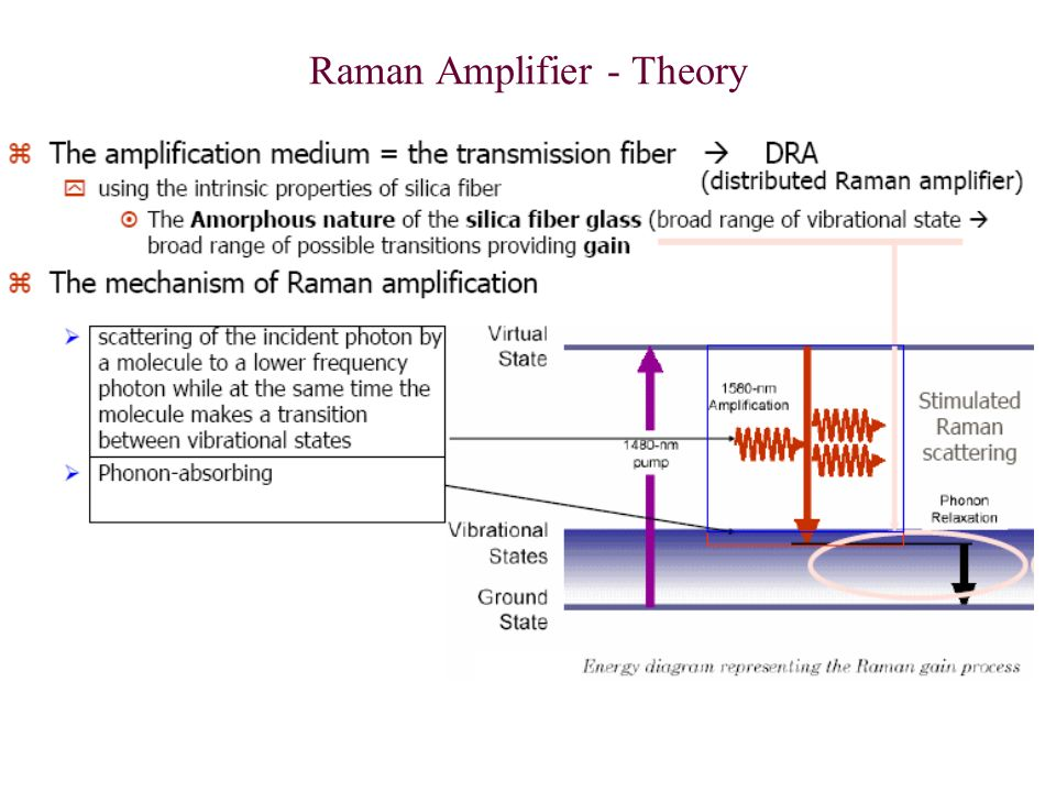 Optical Amplifier (OA) - ppt video online download on
