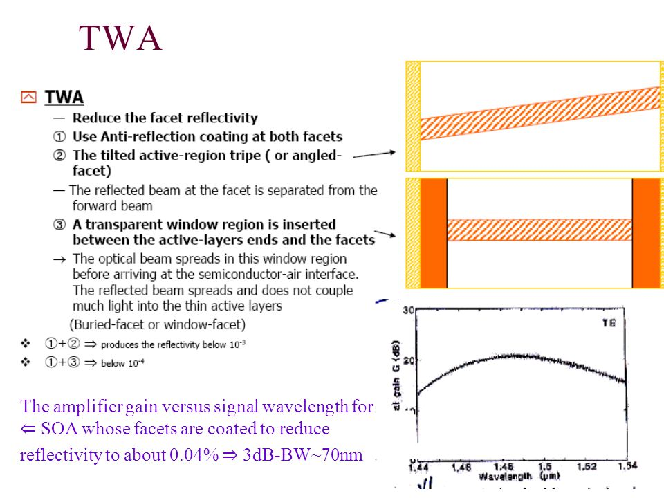 TWA The amplifier gain versus signal wavelength for ⇐ SOA whose facets are coated to reduce.