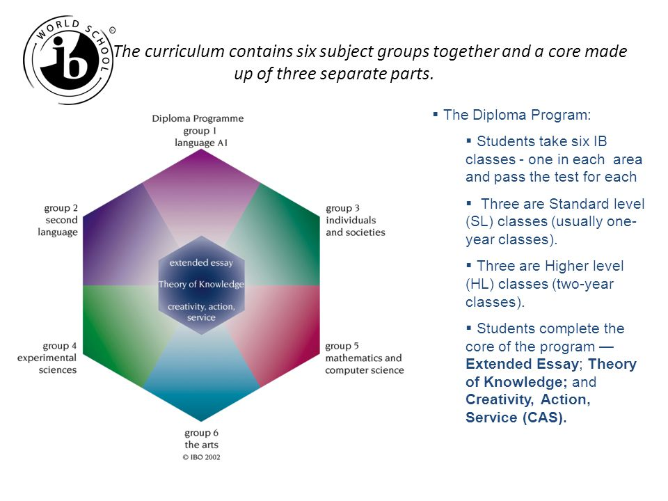 The curriculum contains six subject groups together and a core made up of three separate parts.