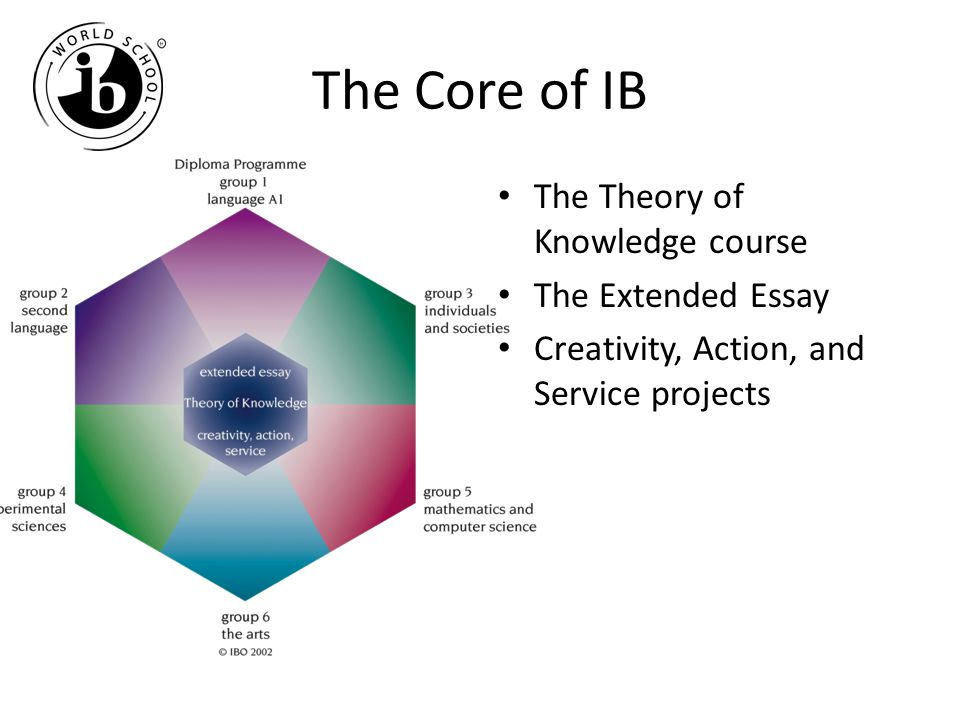 The Core of IB The Theory of Knowledge course The Extended Essay