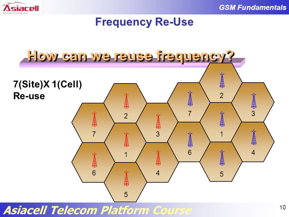 How can we reuse frequency