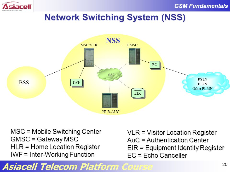 Network Switching System (NSS)