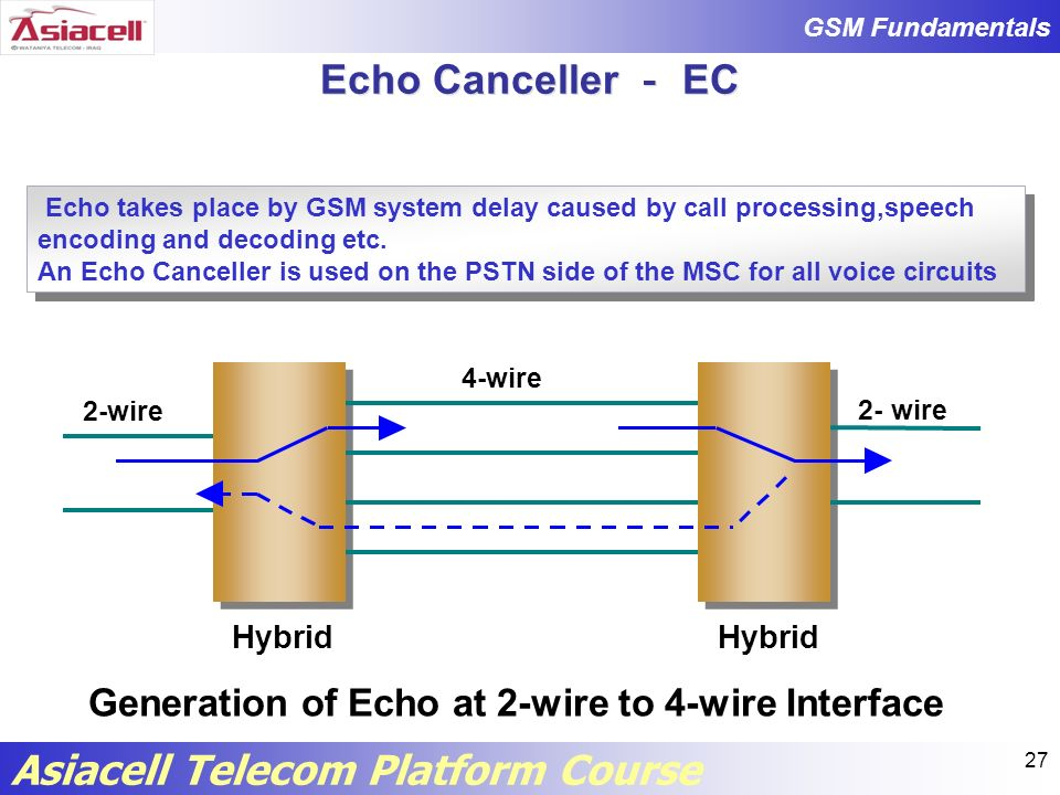 Echo Canceller - EC Generation of Echo at 2-wire to 4-wire Interface