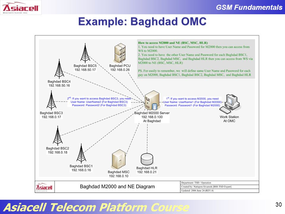 Example: Baghdad OMC