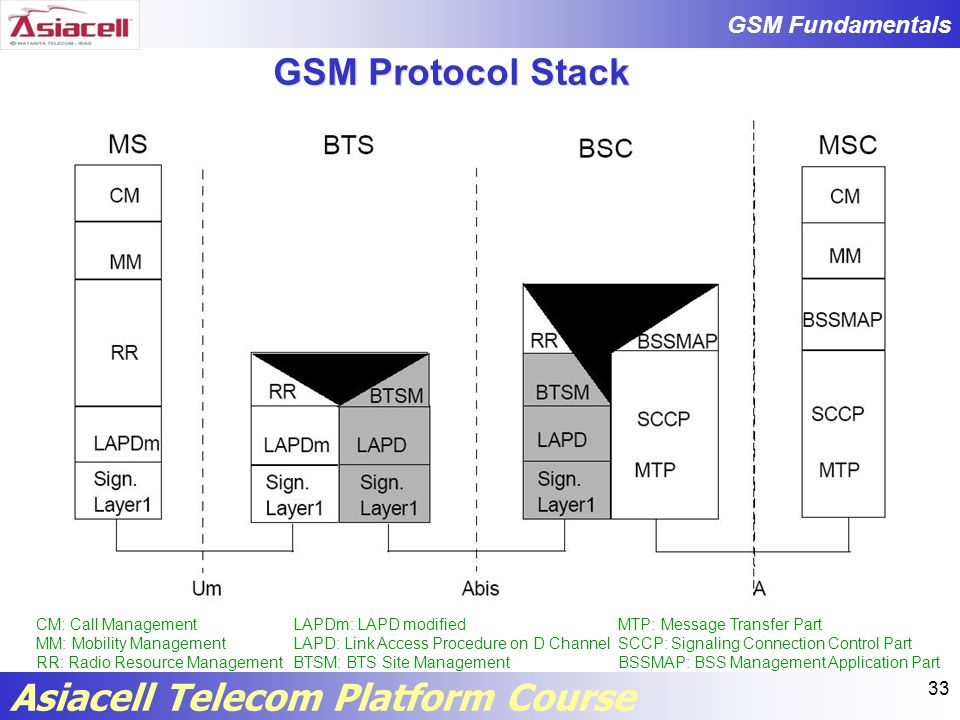 GSM Protocol Stack CM: Call Management MM: Mobility Management