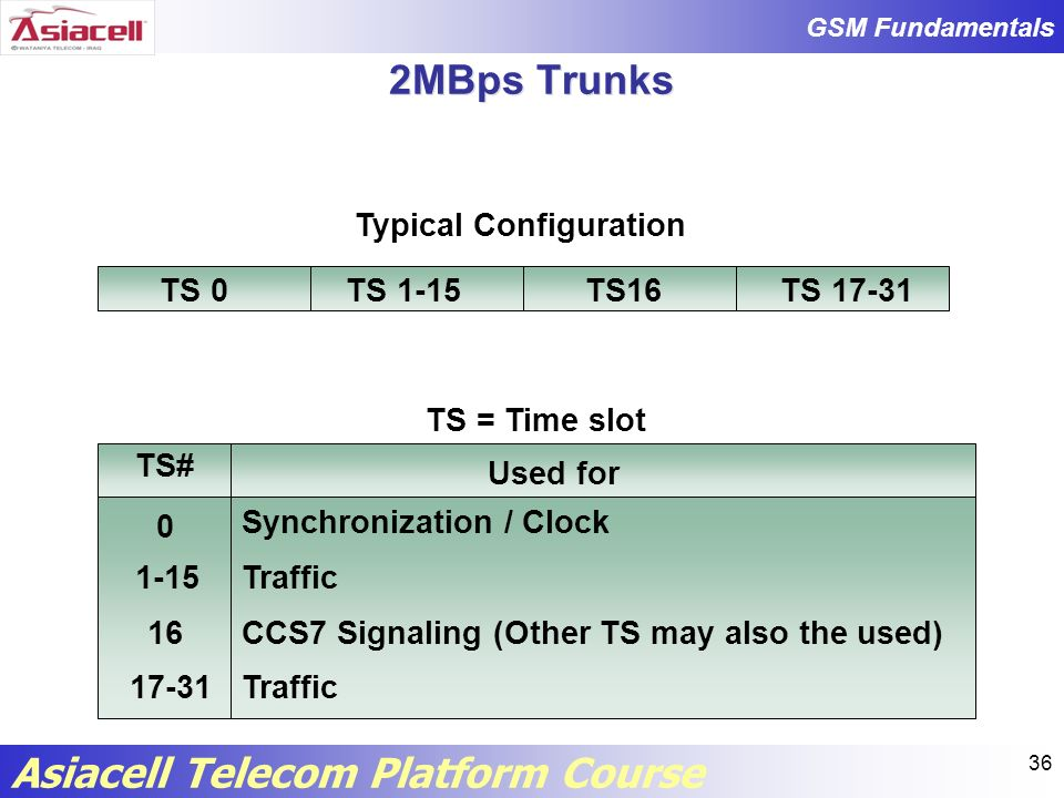 2MBps Trunks Typical Configuration TS 0 TS 1-15 TS16 TS 17-31