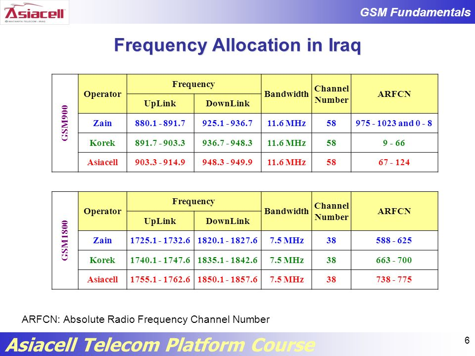 Frequency Allocation in Iraq