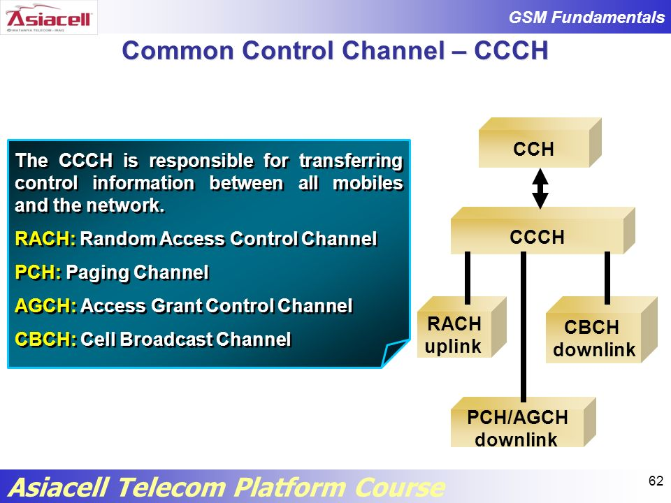 Common Control Channel – CCCH
