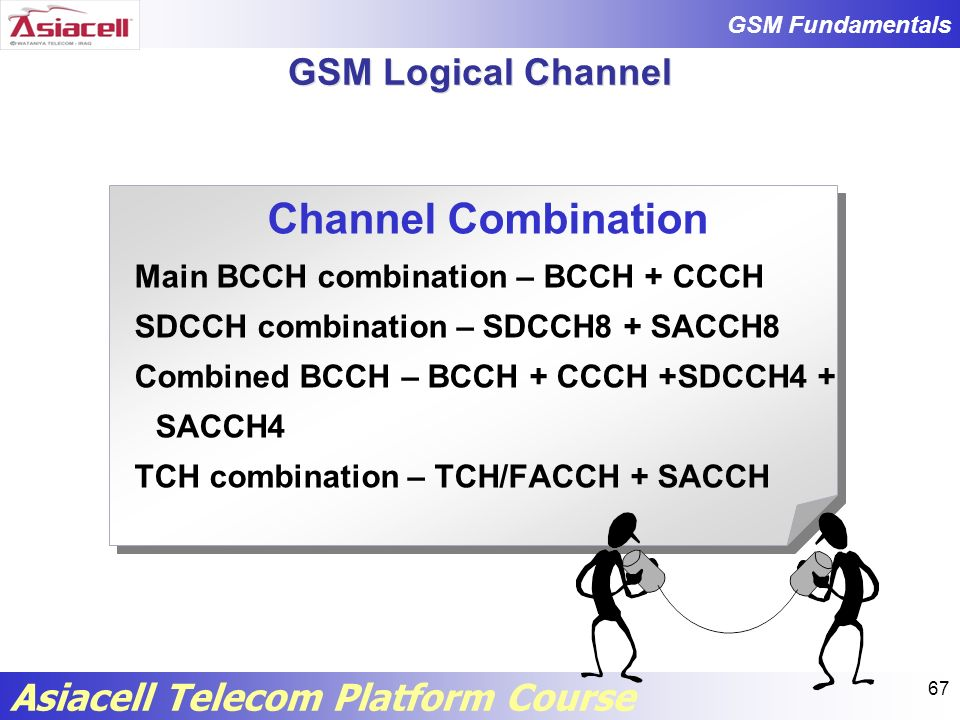 Channel Combination GSM Logical Channel