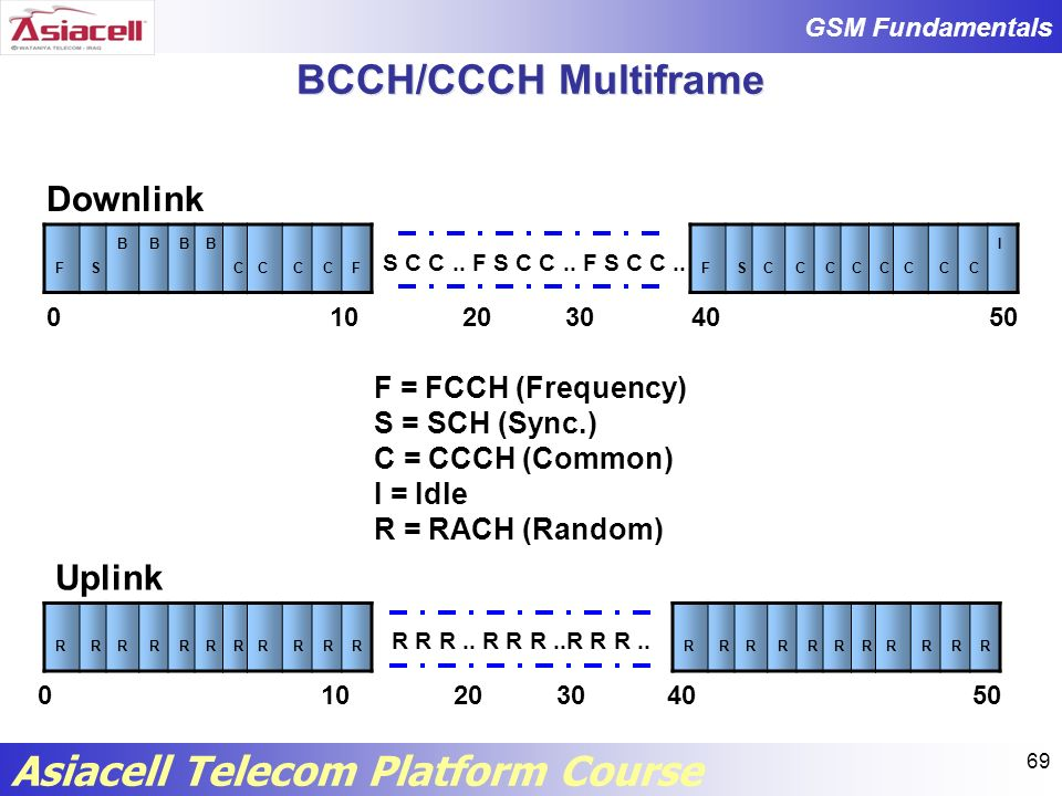 BCCH/CCCH Multiframe Downlink Uplink F = FCCH (Frequency)