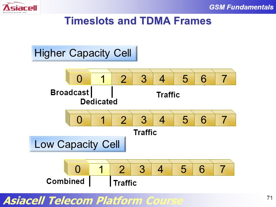 Timeslots and TDMA Frames