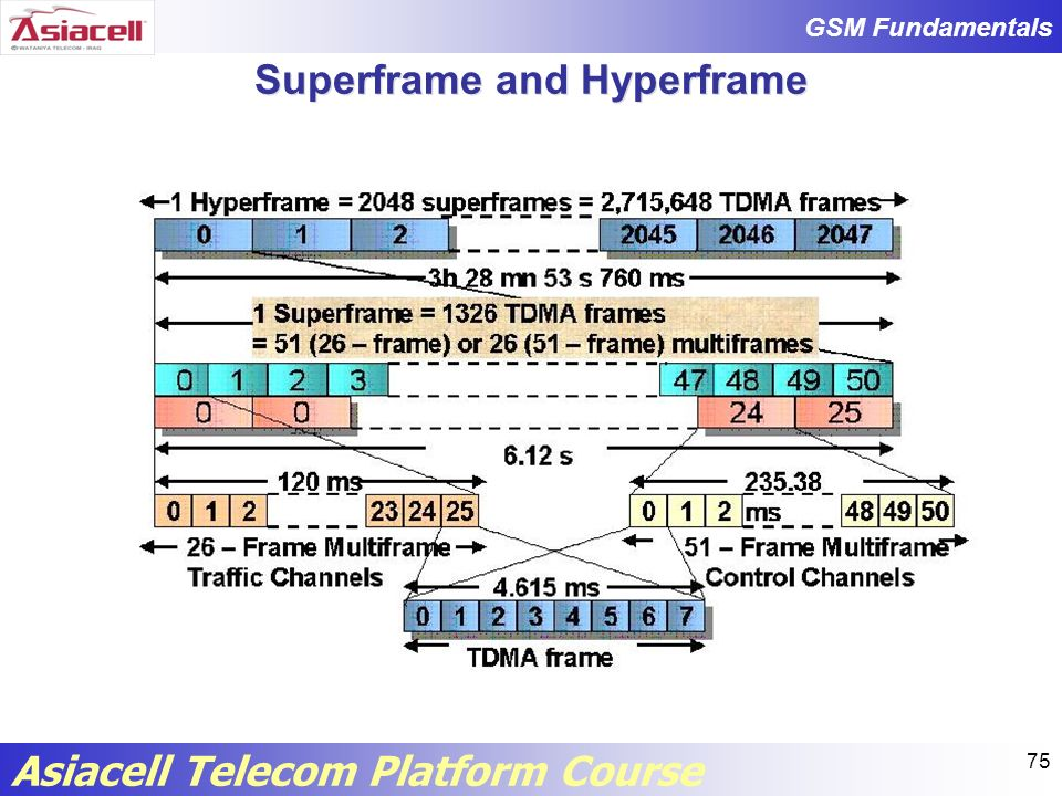 Superframe and Hyperframe