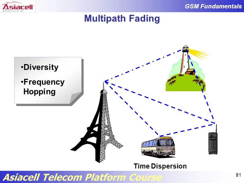 Multipath Fading Diversity Frequency Hopping Time Dispersion