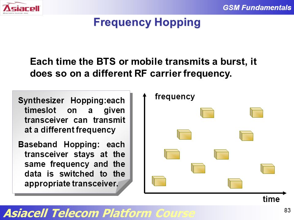 Frequency Hopping Each time the BTS or mobile transmits a burst, it does so on a different RF carrier frequency.