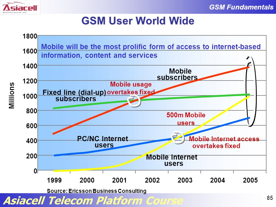 Mobile usage overtakes fixed