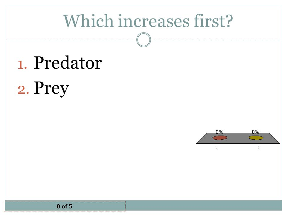 Which increases first Predator Prey 0 of 5