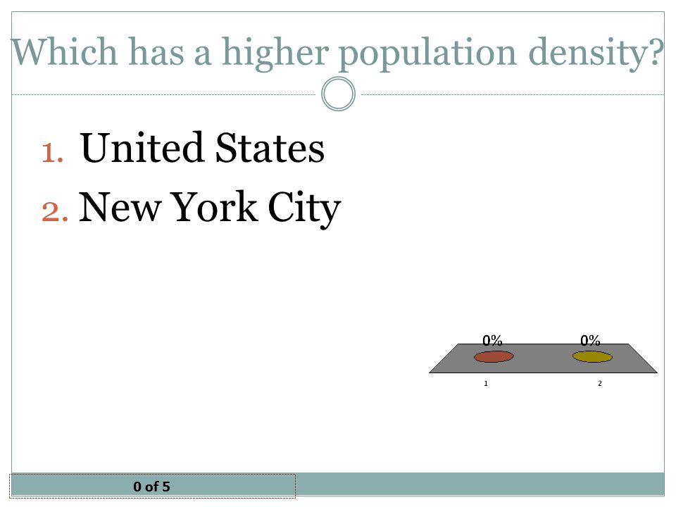 Which has a higher population density