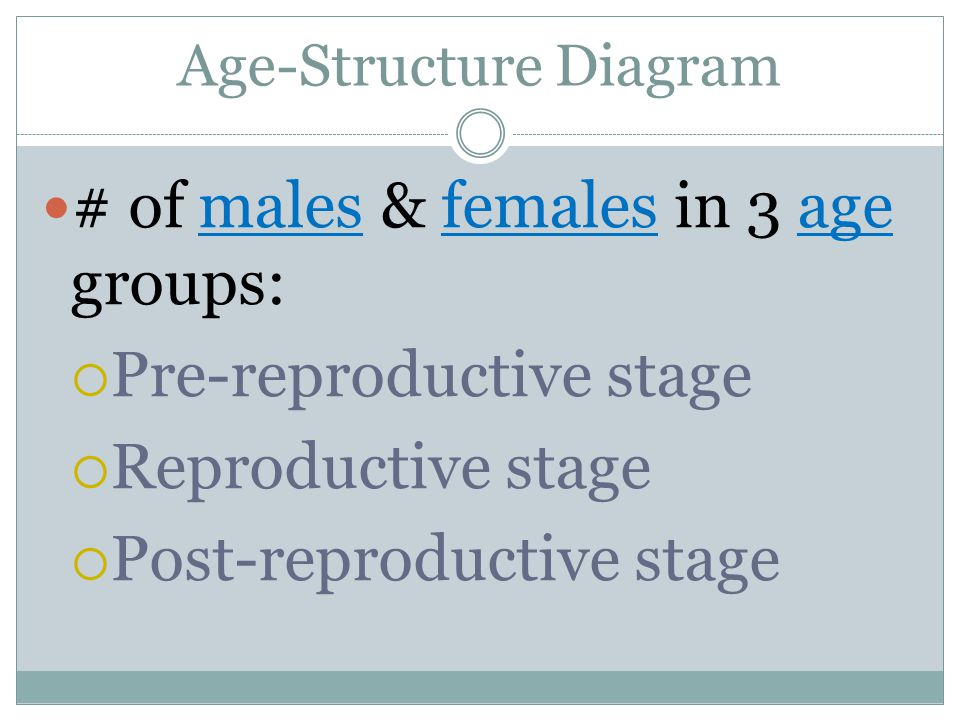 Age-Structure Diagram