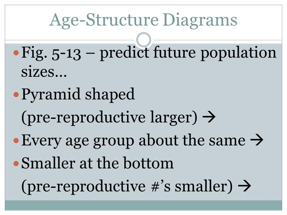 Age-Structure Diagrams
