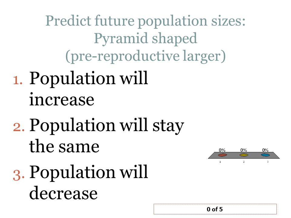 Population will increase Population will stay the same