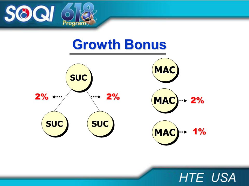 Growth Bonus MAC SUC MAC 2% 2% 2% SUC SUC MAC 1%